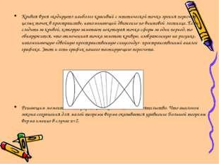 Кривая Фрея «кодирует» наиболее красивый с эстетической точки зрения пересчет