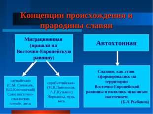 Концепции происхождения и прародины славян Миграционнная (пришли на Восточно-