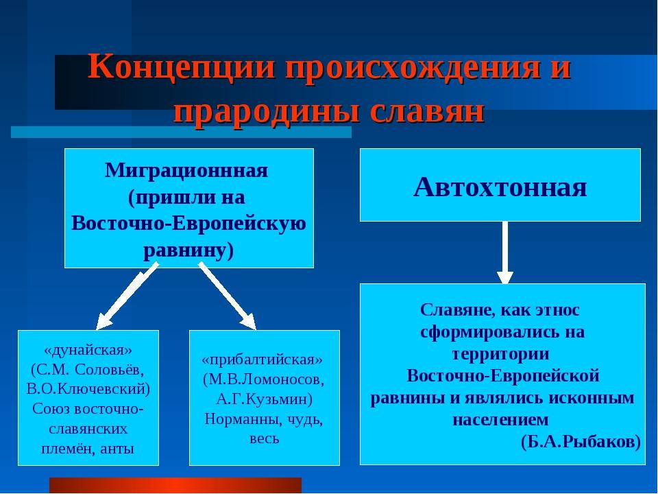 Концепции происхождения и прародины славян Миграционнная (пришли на Восточно-...