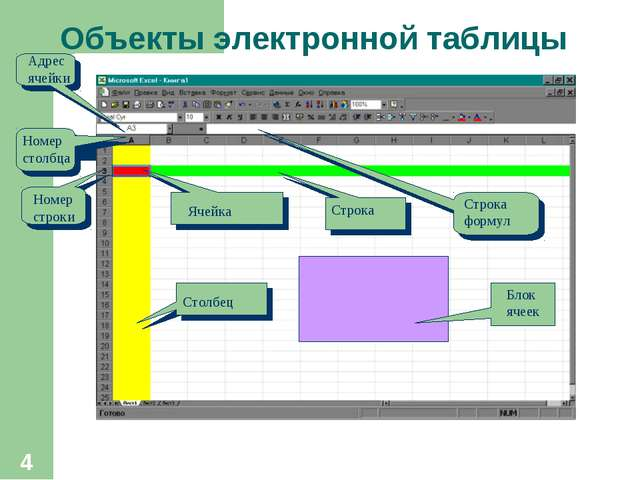 * Объекты электронной таблицы Ячейка Строка Столбец Номер строки Номер столбц...