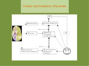 Схема проблемного обучения.