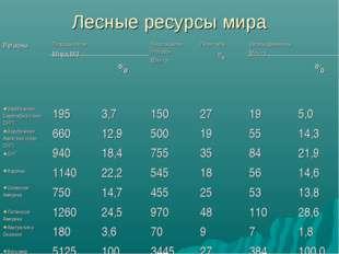 Лесные ресурсы мира РегионыПлощадь лесов Млрд М3  %Лесопокрытая площадь, М
