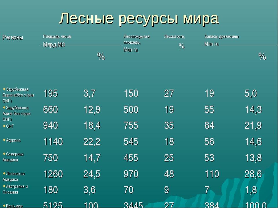 Лесные ресурсы мира РегионыПлощадь лесов Млрд М3  %Лесопокрытая площадь, М...