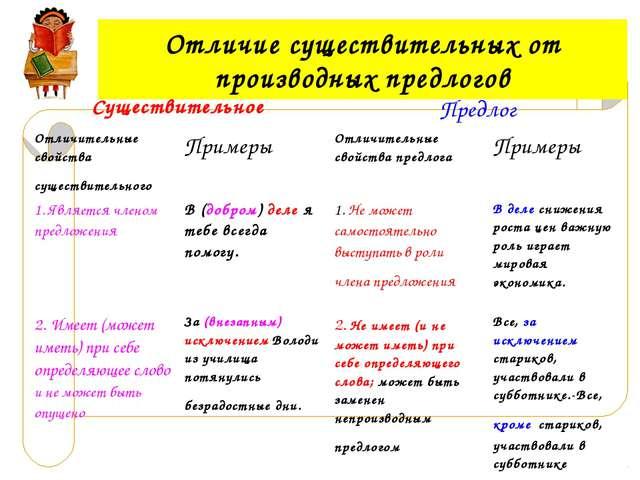 Отличие существительных от производных предлогов СуществительноеПредлог Отл...