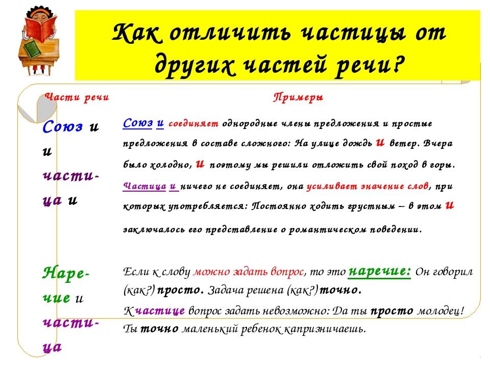 Как отличить частицы от других частей речи? Части речи Примеры Союз и и част...