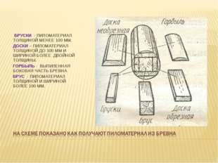 БРУСКИ - ПИЛОМАТЕРИАЛ ТОЛЩИНОЙ МЕНЕЕ 100 ММ. ДОСКИ – ПИЛОМАТЕРИАЛ ТОЛЩИНОЙ Д
