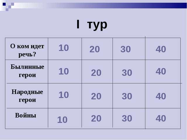 I тур 10 10 10 10 20 20 20 20 30 30 30 30 40 40 40 40 Народные герои Былинные...