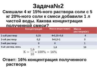 Задача№2 Смешали 4 кг 15%-ного раствора соли с 5 кг 20%-ного соли к смеси доб