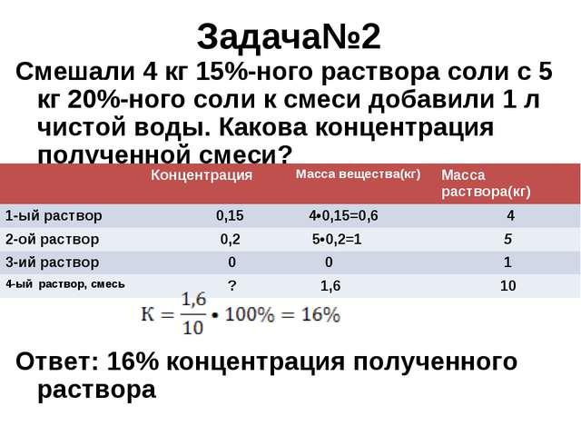 Задача№2 Смешали 4 кг 15%-ного раствора соли с 5 кг 20%-ного соли к смеси доб...