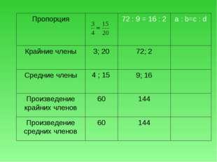 144 60 Произведение средних членов 144 60 Произведение крайних членов 9; 16 4