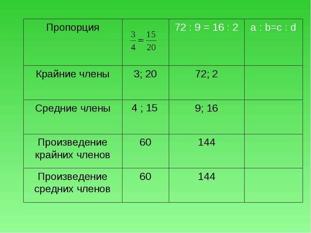 144 60 Произведение средних членов 144 60 Произведение крайних членов 9; 16 4...