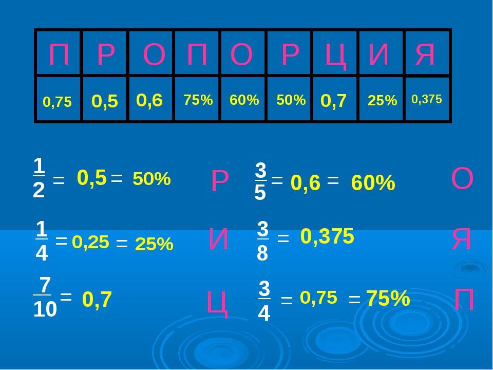 П Р О П О Р Ц И Я 75% 0,375 0,5 60% 25% Ц И Р Я О П = 3 5 1 2 = 3 = 8 0,75 =...