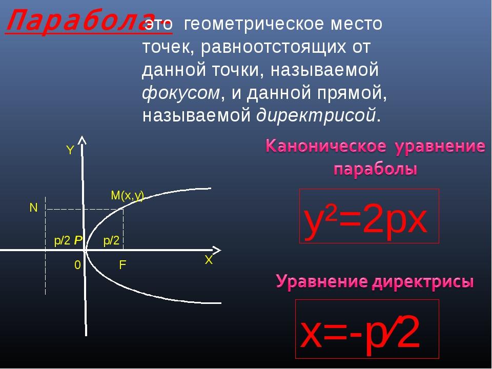 Парабола- это геометрическое место точек, равноотстоящих от данной точки, наз...