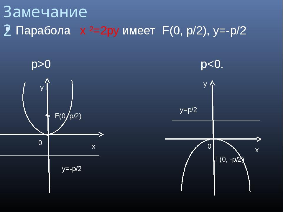 Замечание 2 Парабола x ²=2py имеет F(0, p/2), y=-p/2 р>0 p
