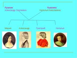 Пушкин Пушкина Александр Сергеевич Наталья Николаевна Мария Александр Григори