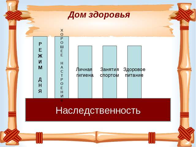 Фундамент Дом здоровья Наследственность Р Е Ж И М Д Н Я Х О Р О Ш Е Е Н А С Т...