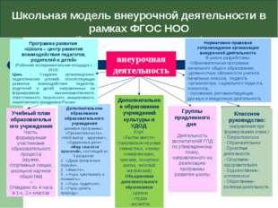 Школьная модель внеурочной деятельности в рамках ФГОС НОО (базовая организаци