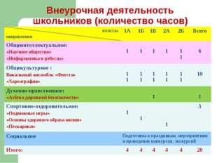 Внеурочная деятельность школьников (количество часов) классы направления1А1