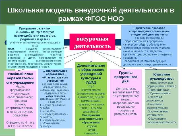 Школьная модель внеурочной деятельности в рамках ФГОС НОО (базовая организаци...