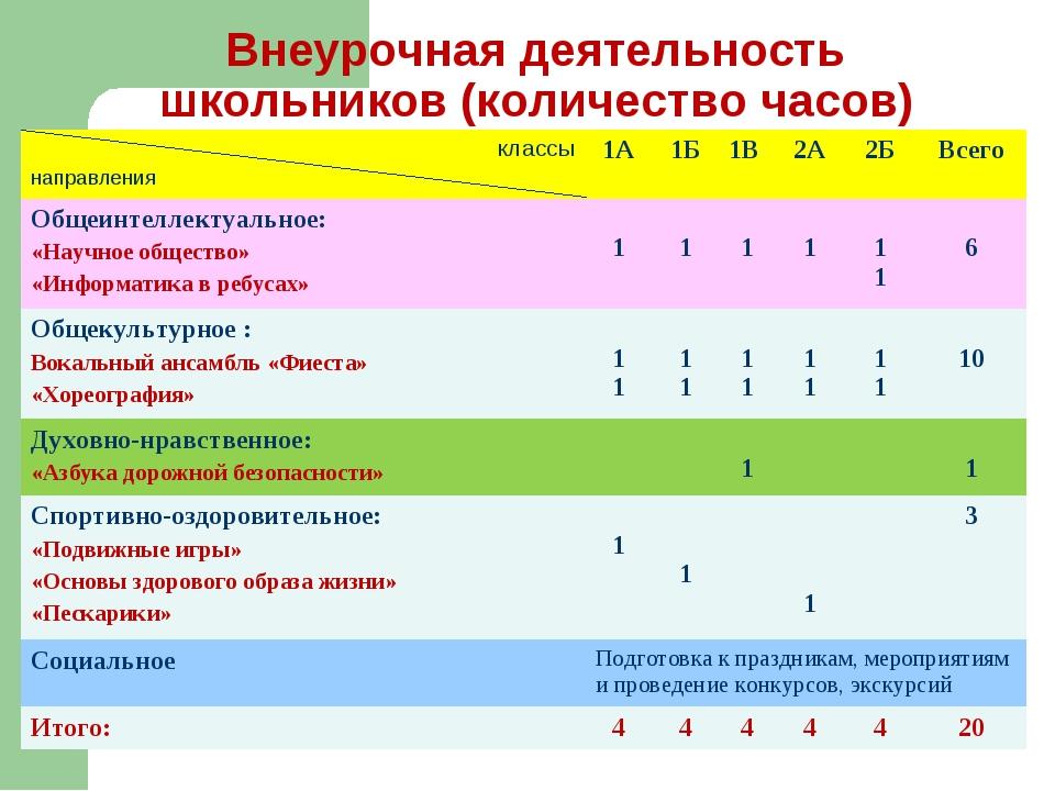 Внеурочная деятельность школьников (количество часов) классы направления1А1...