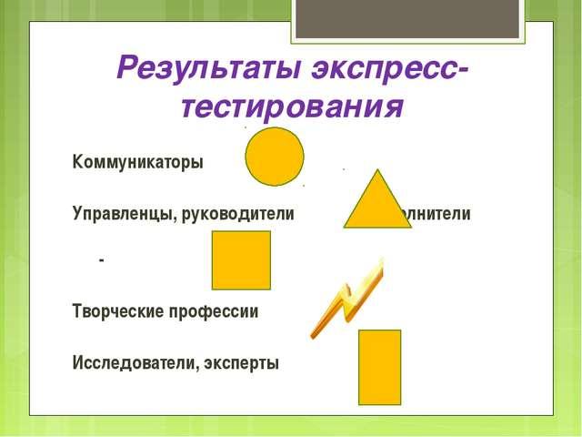 Результаты экспресс-тестирования Коммуникаторы - Управленцы, руководители - И...