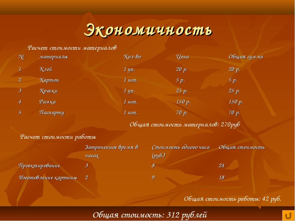 Экономичность Расчет стоимости материалов Общая стоимость материалов: 270руб...