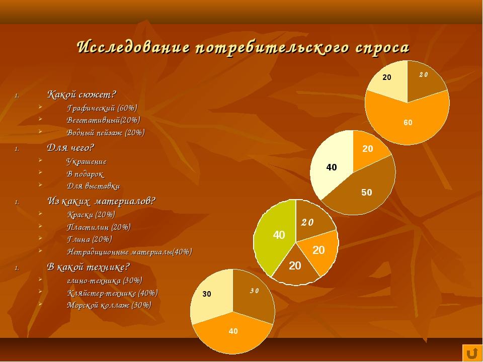 Исследование потребительского спроса Какой сюжет? Графический (60%) Вегетатив...