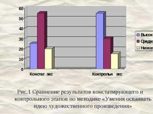 Рис.1 Сравнение результатов констатирующего и контрольного этапов по методике