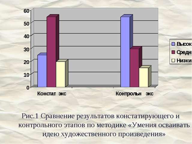 Рис.1 Сравнение результатов констатирующего и контрольного этапов по методике...