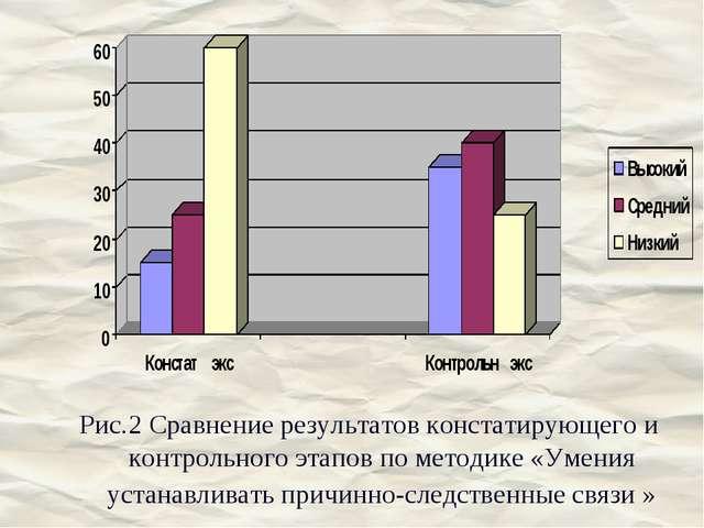 Рис.2 Сравнение результатов констатирующего и контрольного этапов по методике...