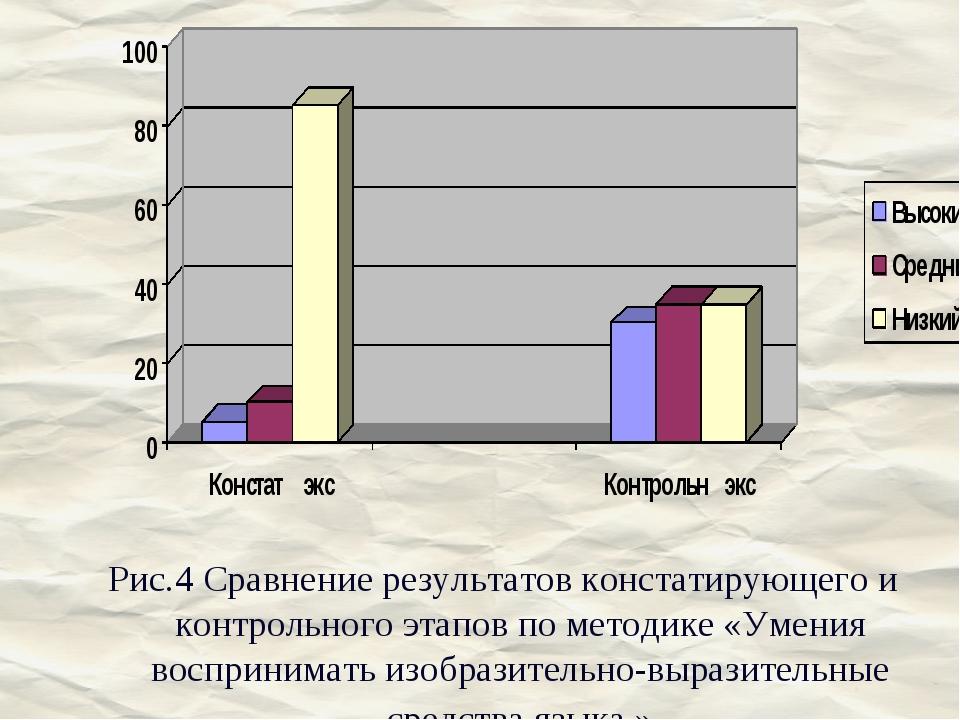 Рис.4 Сравнение результатов констатирующего и контрольного этапов по методике...