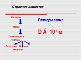 Строение вещества Молекулы Атомы Элементарные частицы Электроны Протоны Нейтр