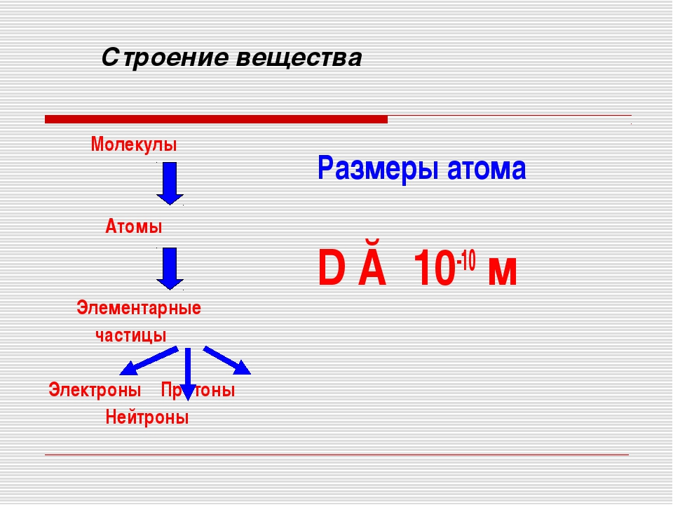 Строение вещества Молекулы Атомы Элементарные частицы Электроны Протоны Нейтр...