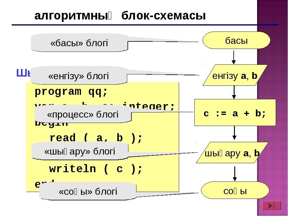 Шығарылуы: program qq; var a, b, c: integer; begin read ( a, b ); c := a +...
