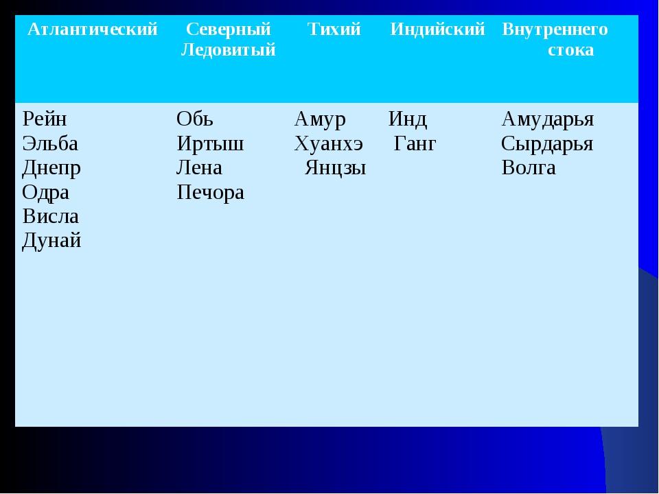 АтлантическийСеверный ЛедовитыйТихийИндийскийВнутреннего стока Рейн Эльба...