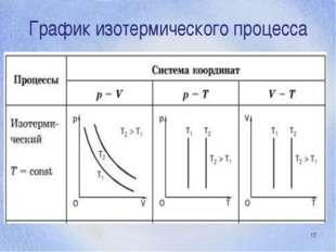 График изотермического процесса