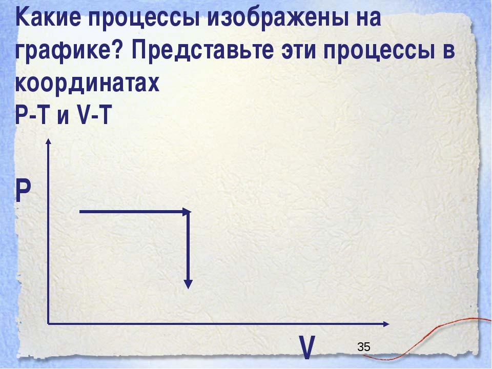 Какие процессы изображены на графике? Представьте эти процессы в координатах...