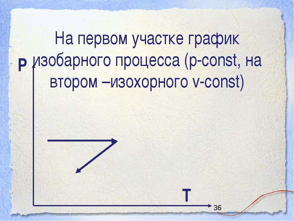 На первом участке график изобарного процесса (р-const, на втором –изохорного...