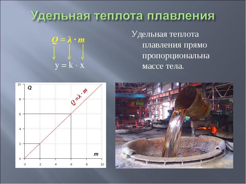 Q = λ ∙ m  y = k ∙ x Q =λ ∙ m Удельная теплота плавления прямо пропорциональ...