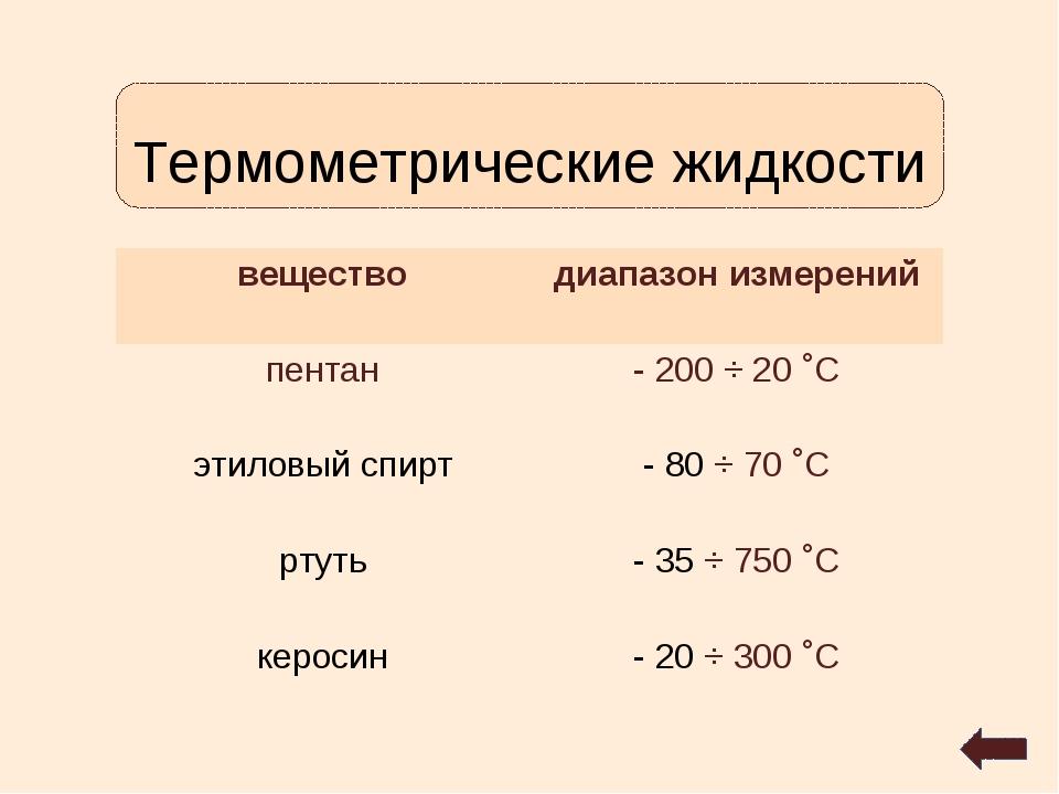 Термометрические жидкости веществодиапазон измерений пентан- 200 ÷ 20 ˚С эт...