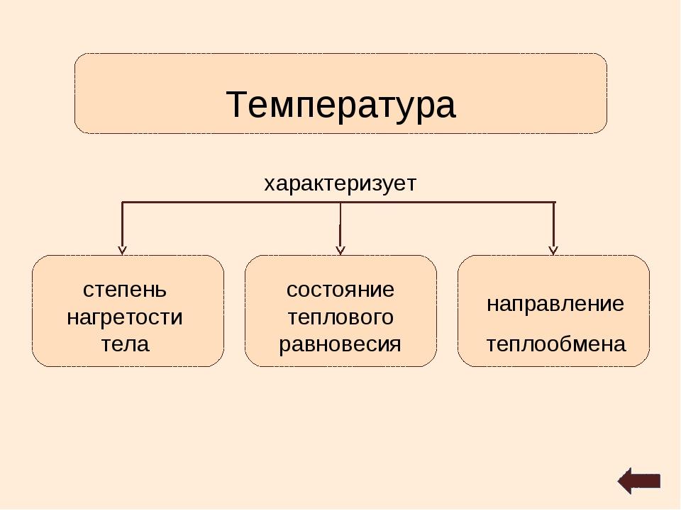 степень нагретости тела состояние теплового равновесия направление теплообмен...