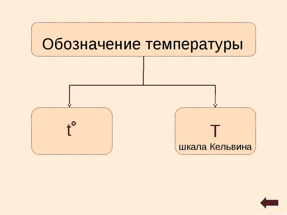 Обозначение температуры t˚ T шкала Кельвина