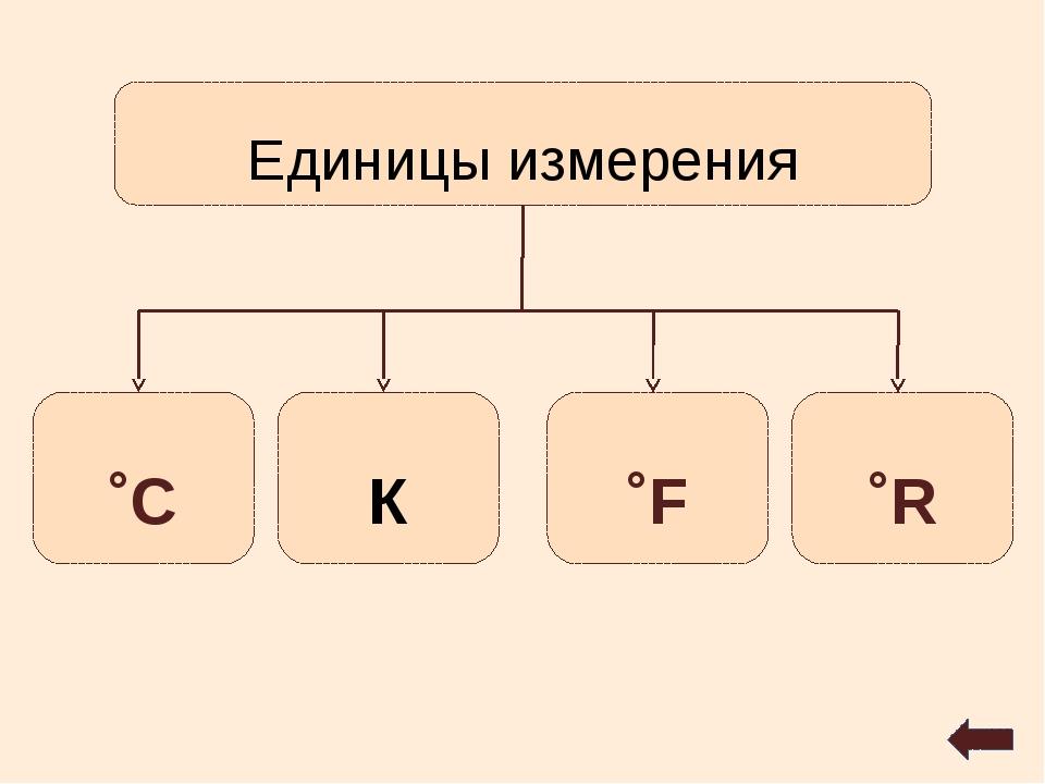Единицы измерения ˚С К ˚F ˚R