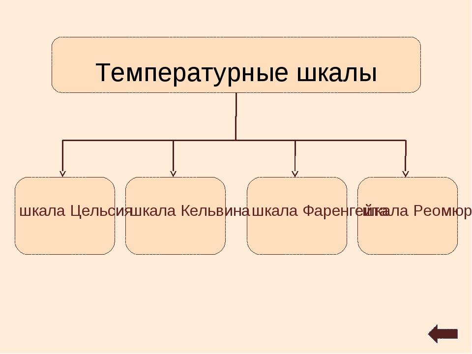 Температурные шкалы шкала Цельсия шкала Кельвина шкала Фаренгейта шкала Реомюра
