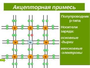 Si Si Si Si Si Si Si Si Si Акцепторная примесь Полупроводник p-типа Носители
