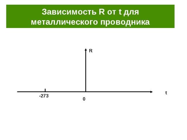 Зависимость R от t для металлического проводника
