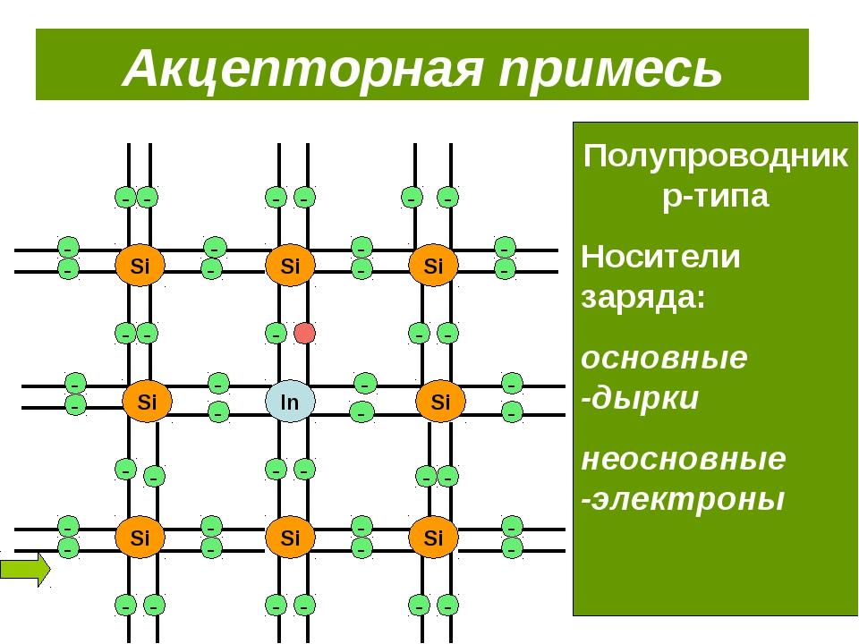 Si Si Si Si Si Si Si Si Si Акцепторная примесь Полупроводник p-типа Носители...