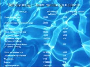 Чистая вода – залог жизни на планете Тип водыОбъем воды (куб.миля)*% от