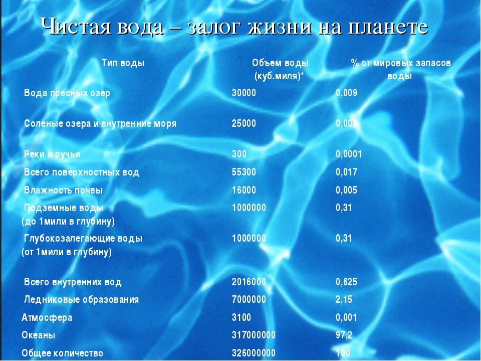Чистая вода – залог жизни на планете Тип водыОбъем воды (куб.миля)*% от...