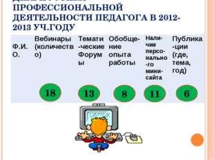 ДИАГНОСТИКА ПРОФЕССИОНАЛЬНОЙ ДЕЯТЕЛЬНОСТИ ПЕДАГОГА В 2012-2013 УЧ.ГОДУ 18 13